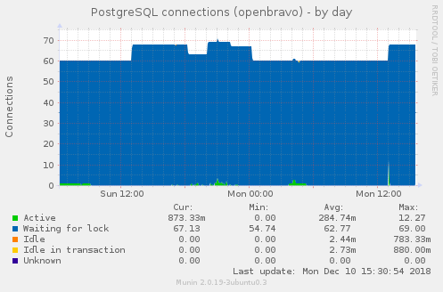 postgres_connections_ reports every idle connection as