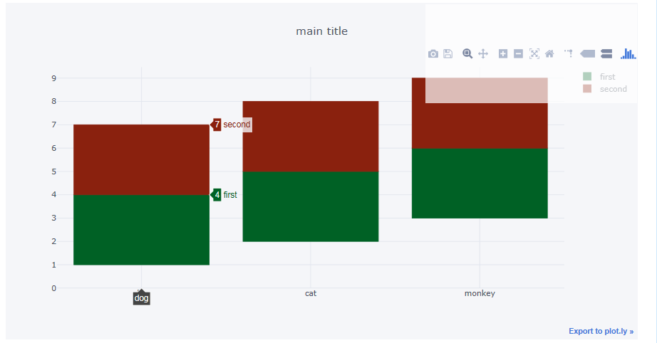 """Bar chart – Overlay Mode"""" unexpected behavior  · Issue #1973"""