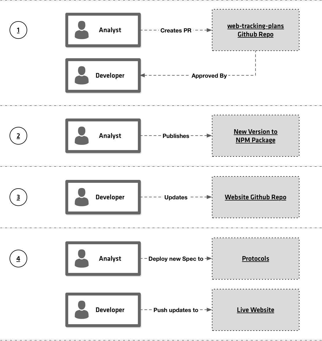 Web Tracking Deploy Process