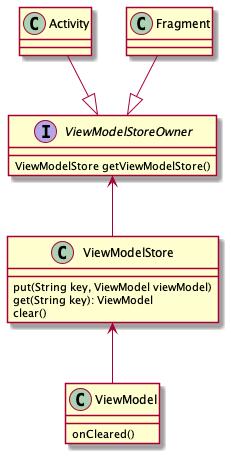 ViewModel.png