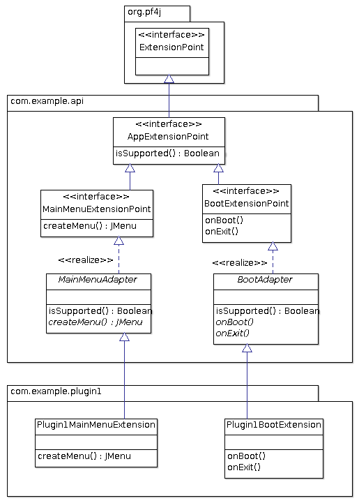 pf4j-extensions