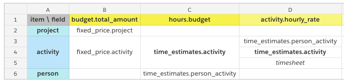 Budget fields - activity client rate