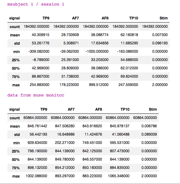 EEG raw data from muse · Issue #11 · alexandrebarachant/muse