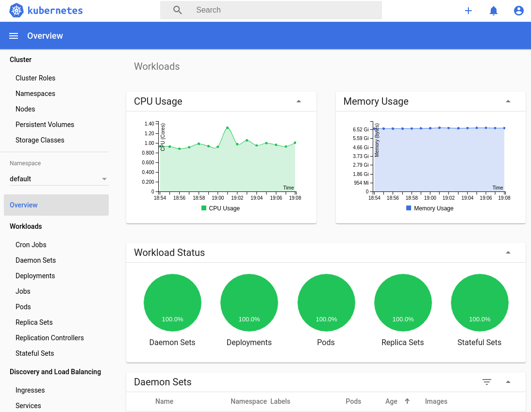 Kubernetes Dashboard does not show CPU Usage and Memory