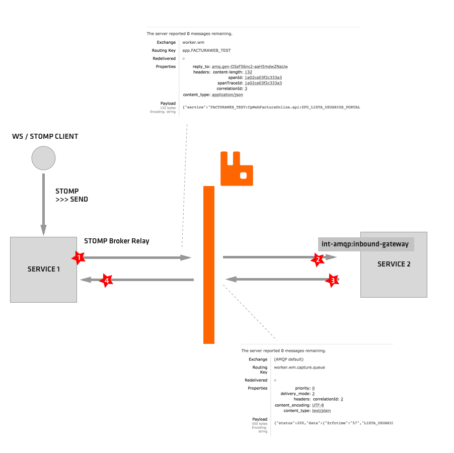 Instrument websocket with STOMP protocol · Issue #716 · spring-cloud