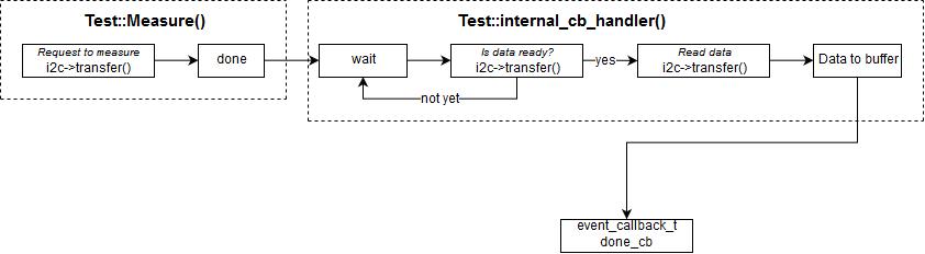 I2C->transfer callback · Issue #5940 · ARMmbed/mbed-os · GitHub