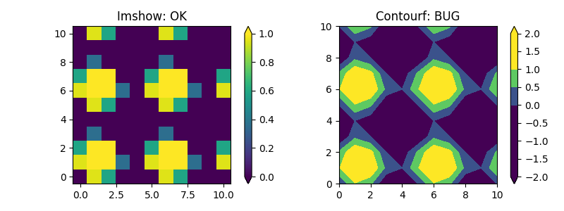 Inconsistency in contourf colorbar · Issue #8935 · matplotlib