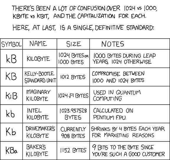 Memory Units confusion