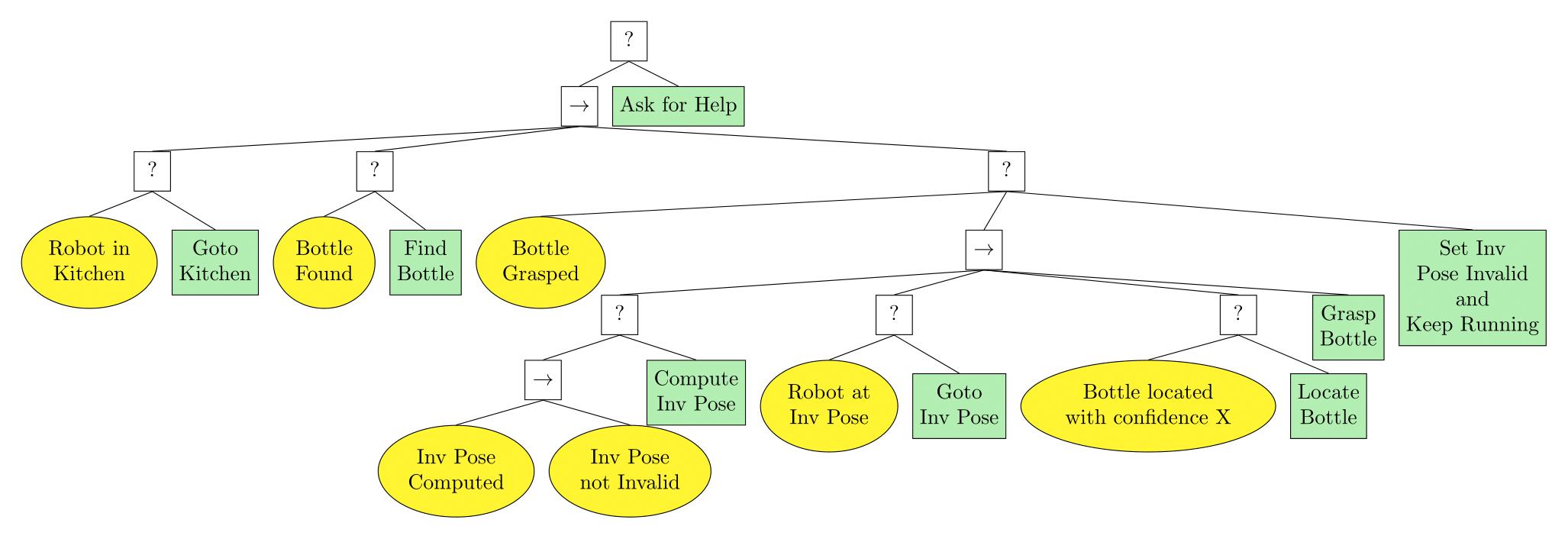 scenario1BT