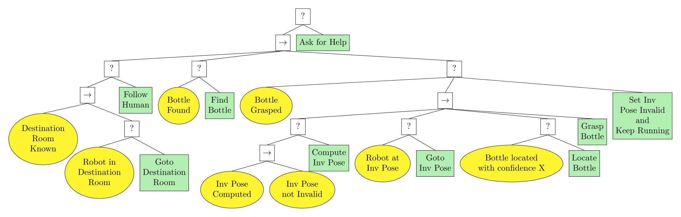 scenario2BT