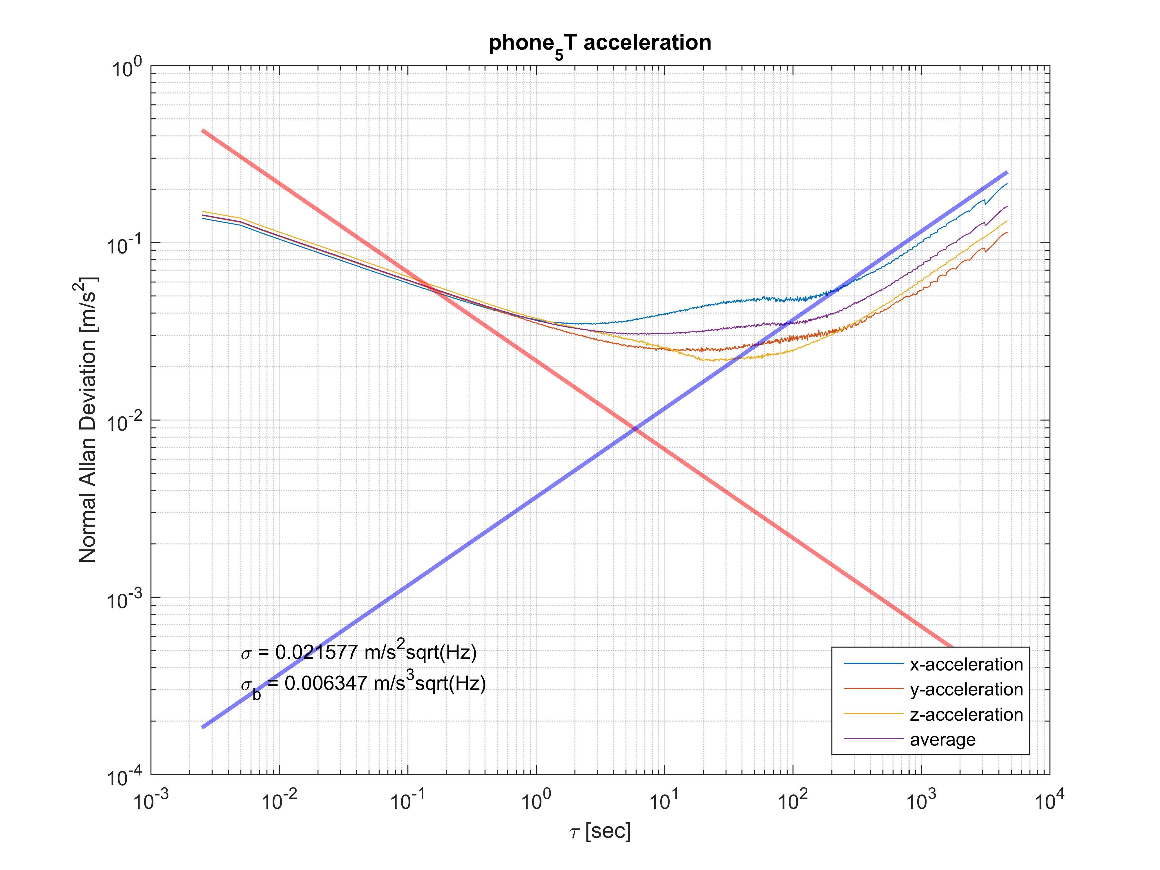 IMU data format · Issue #3 · rpng/kalibr_allan · GitHub