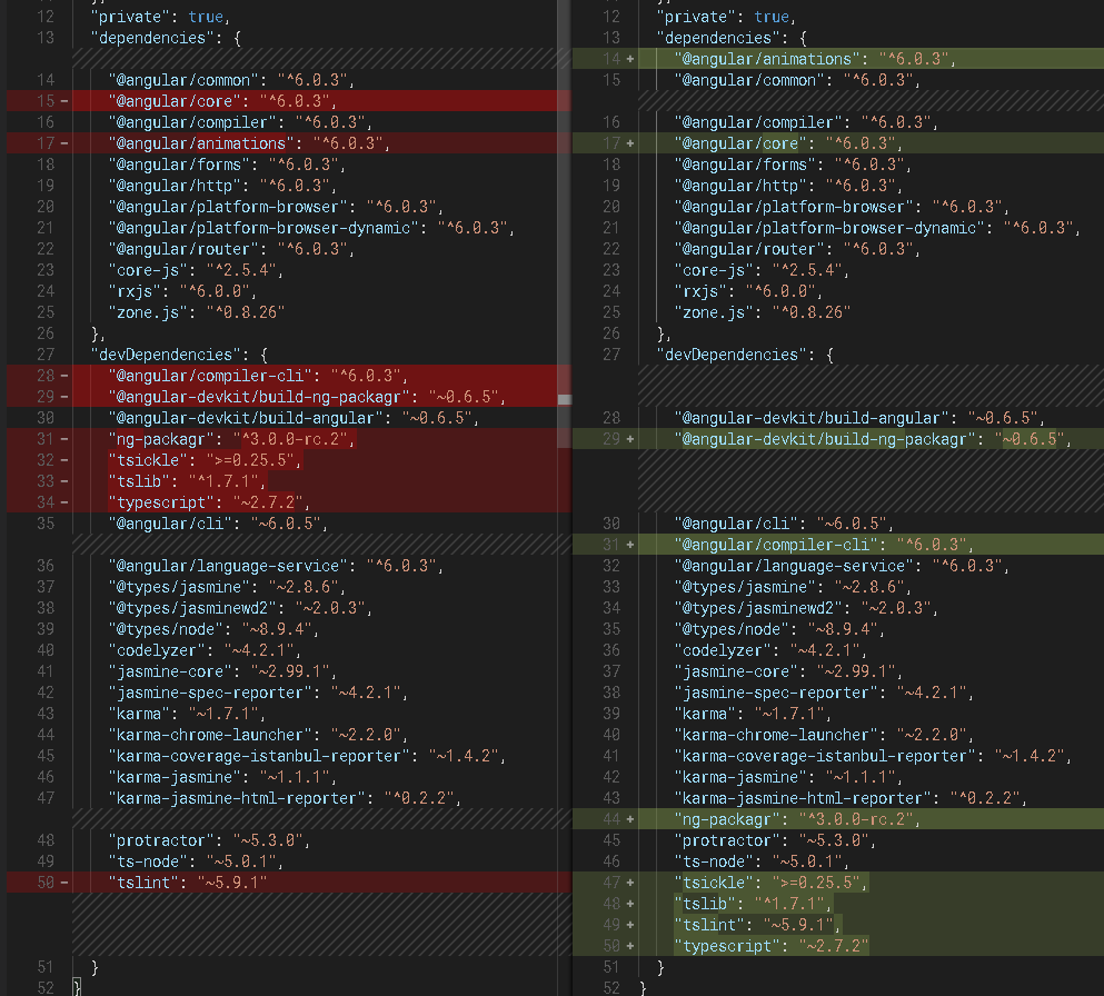 alphabetical package json dependencies · Issue #11063