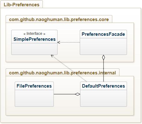 UML-diagram_Lib-Preferences_v0.5.1_2017-08-02_22-04.png