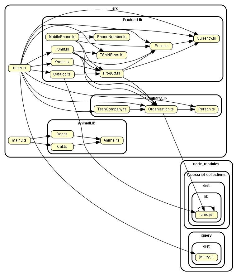 module-dependency-graph