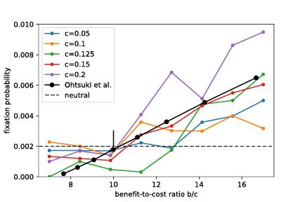 cost_value_estimation