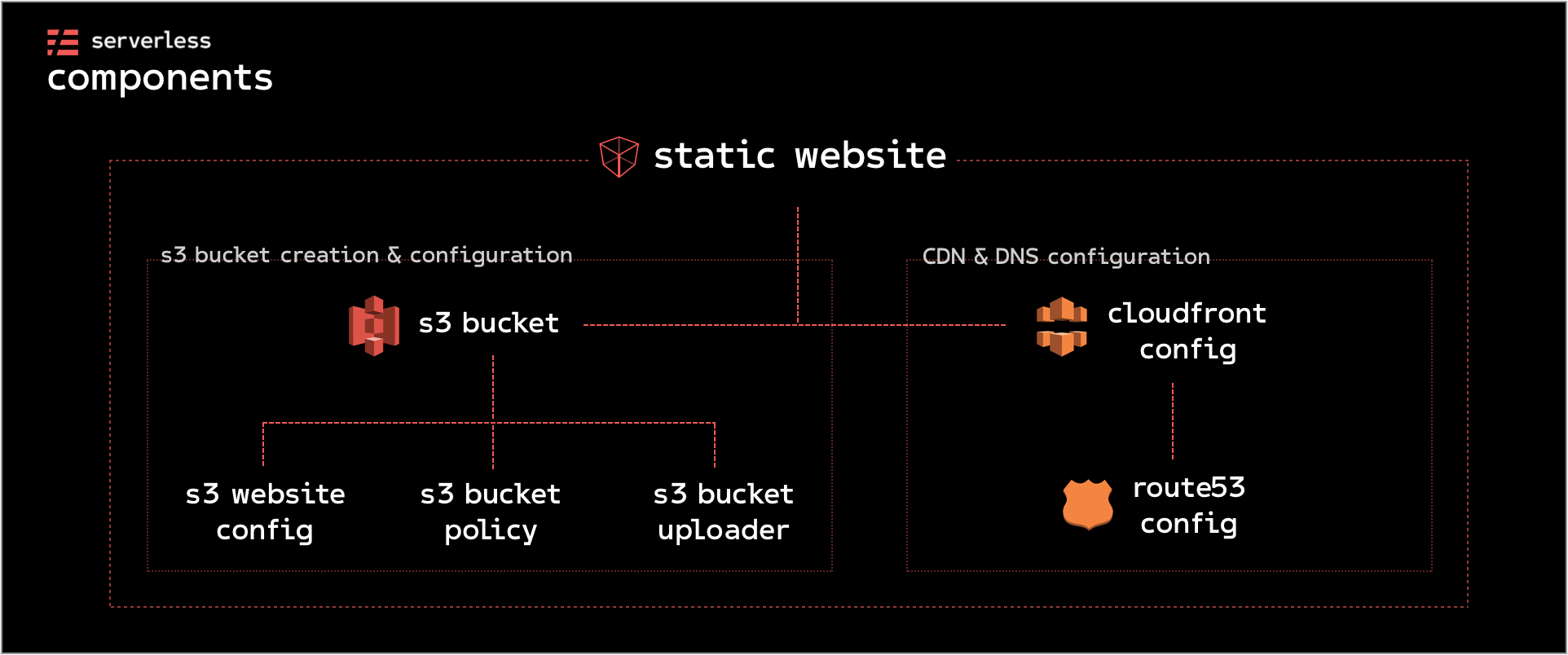 Create a blog using pre-built Serverless Components and Hugo