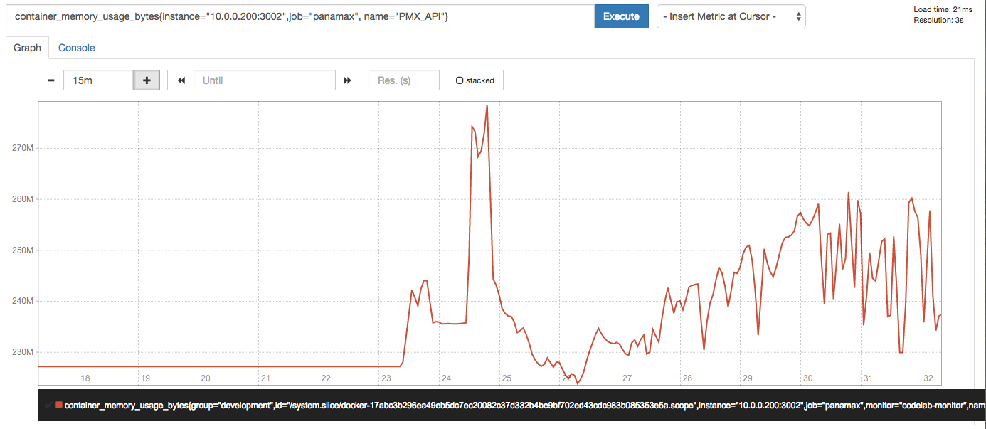 Graph for Panamax API container usage by bytes