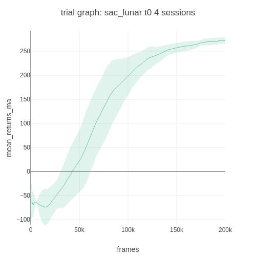 sac_lunar_t0_trial_graph_mean_returns_ma_vs_frames