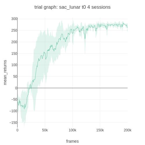 sac_lunar_t0_trial_graph_mean_returns_vs_frames