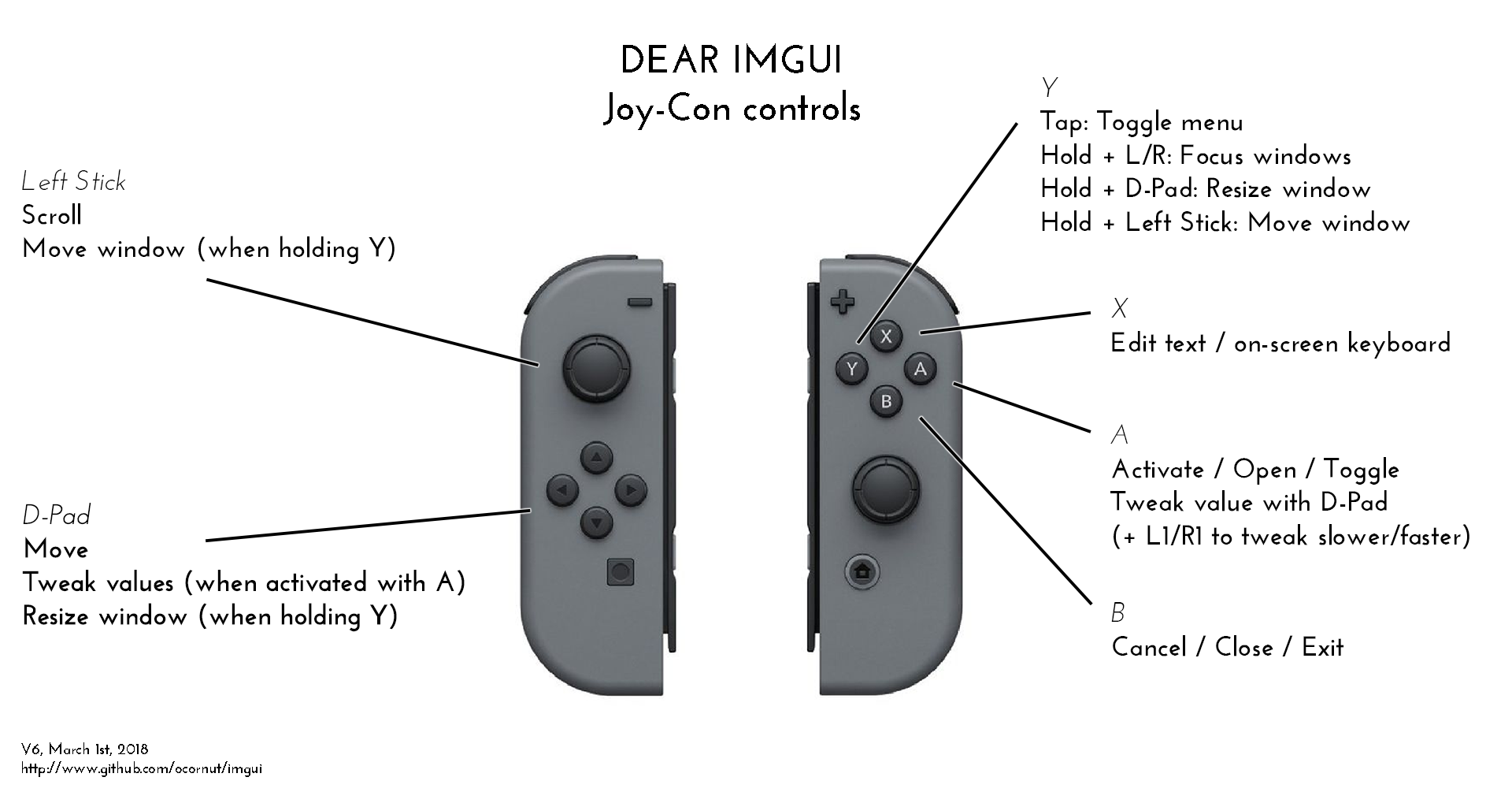 Gamepad / Keyboard navigation and interactions! · Issue #787
