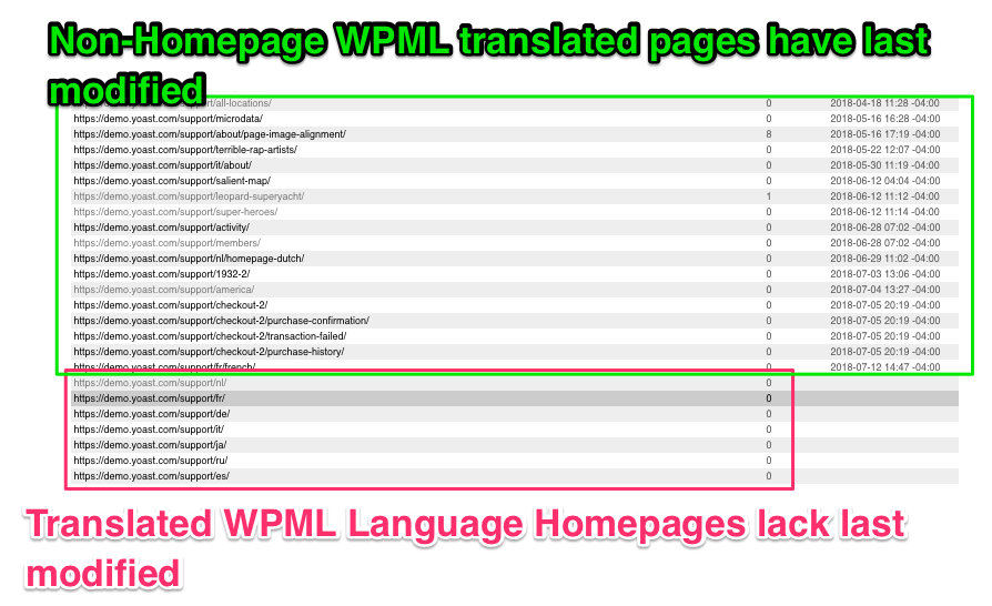 wpml translated language homepages lack last modified on page