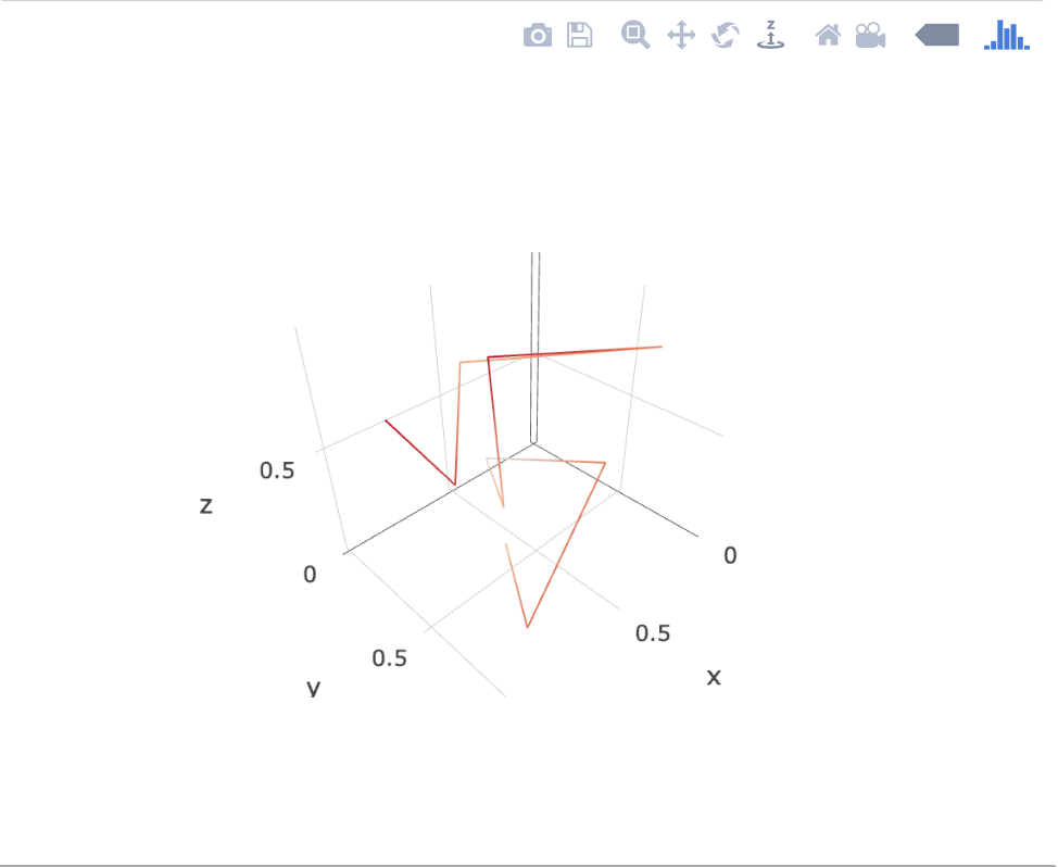 Color scale doesn't show up for Lines on Scatter3d plots · Issue