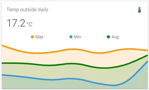 mini_temperature_aggregate_daily