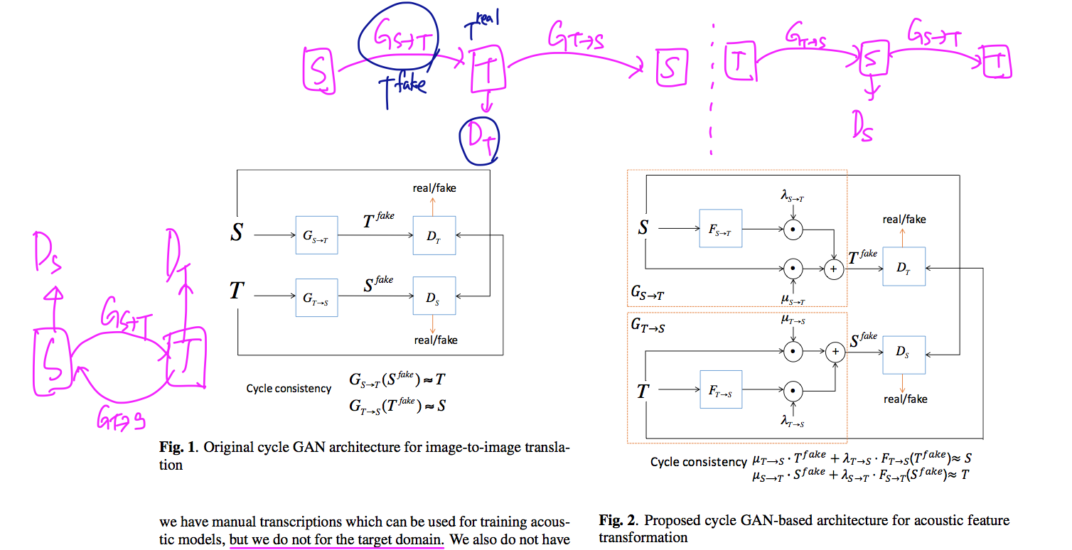 190321] Cross-Domain Speech Recognition using Nonparallel