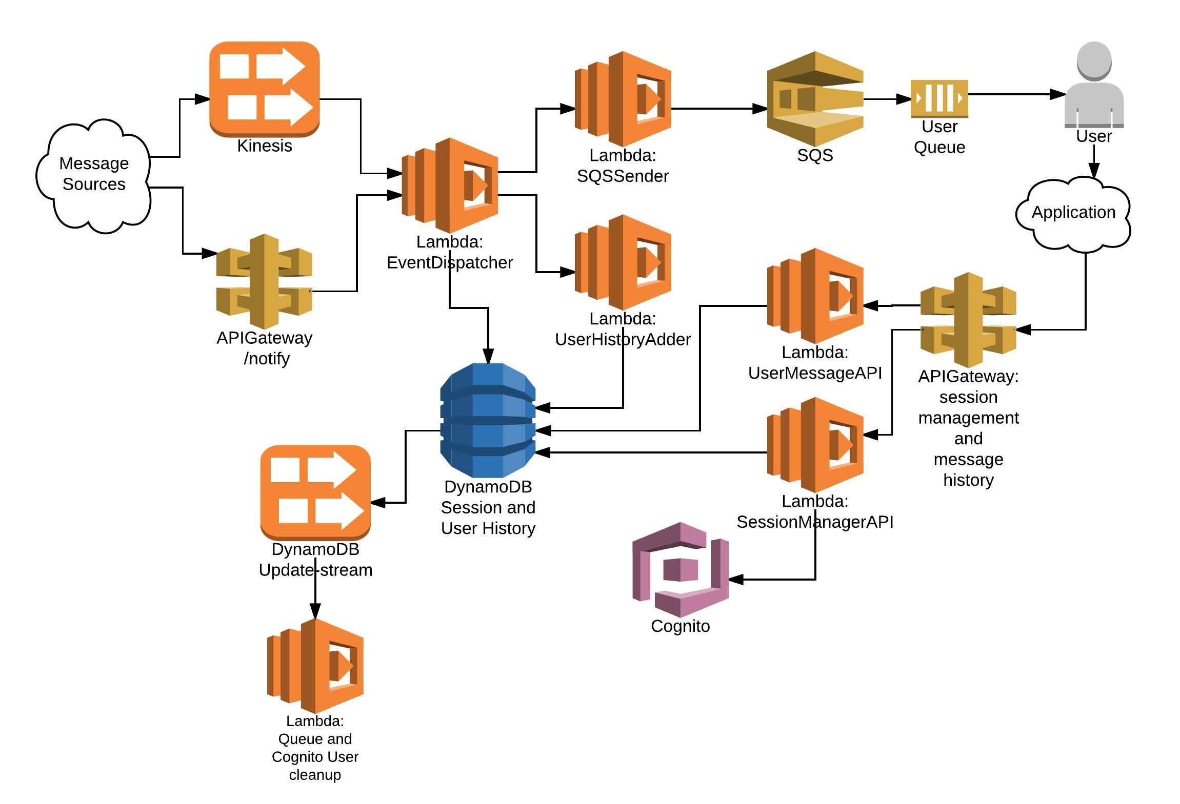 How Reuters Replaced WebSockets with Amazon Cognito and SQS