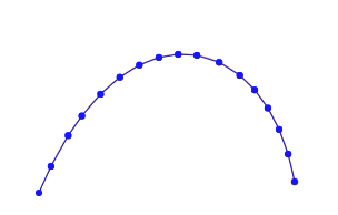 points with 0.75d