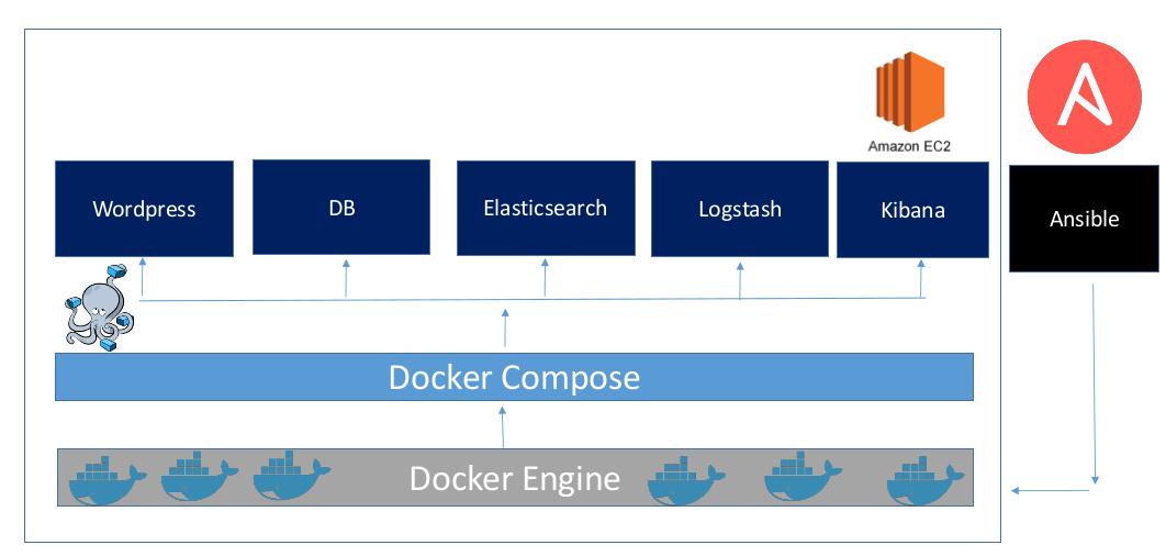 ansible-ec2-docker-deployment/README md at master · ramitsurana