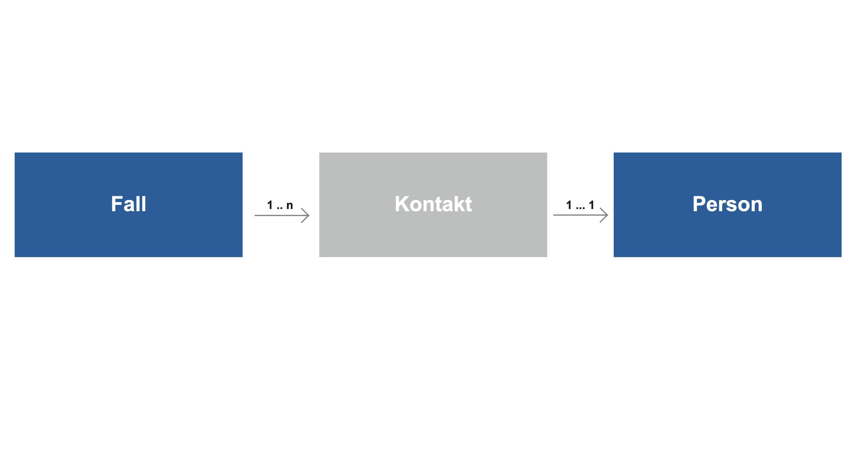 SORMAS Datamodel