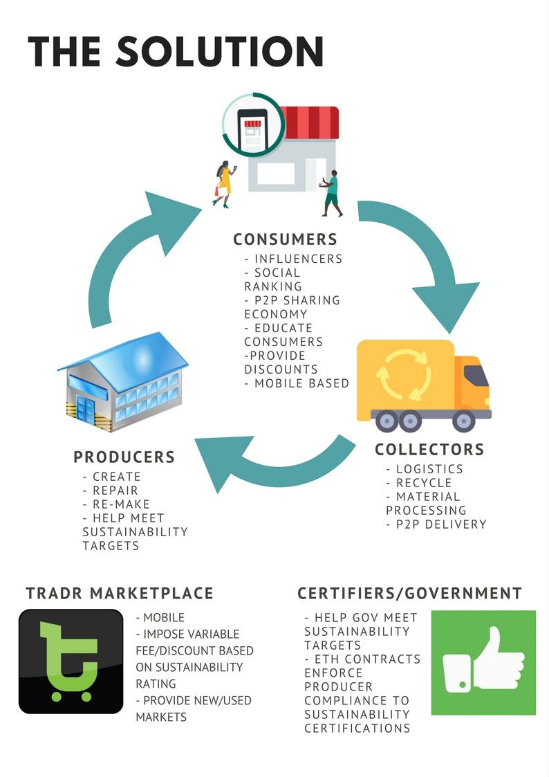 tradr marketplace