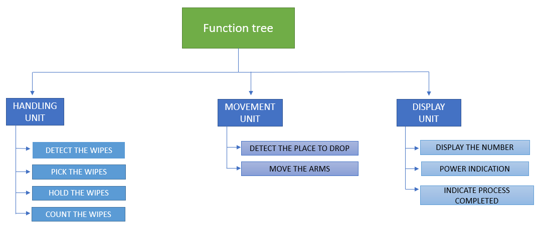 function tree