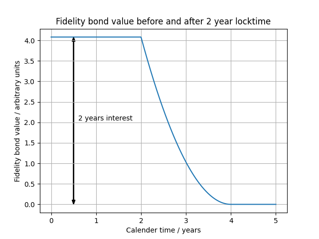 bond-value-before-and-after-locktime