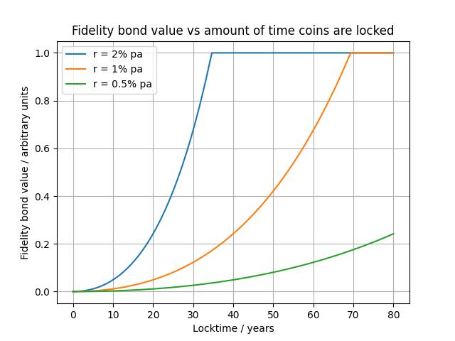 bond-value-vs-locktime