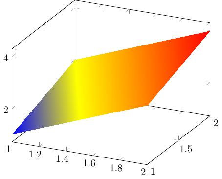 Support plotting surface data · Issue #11 · KristofferC