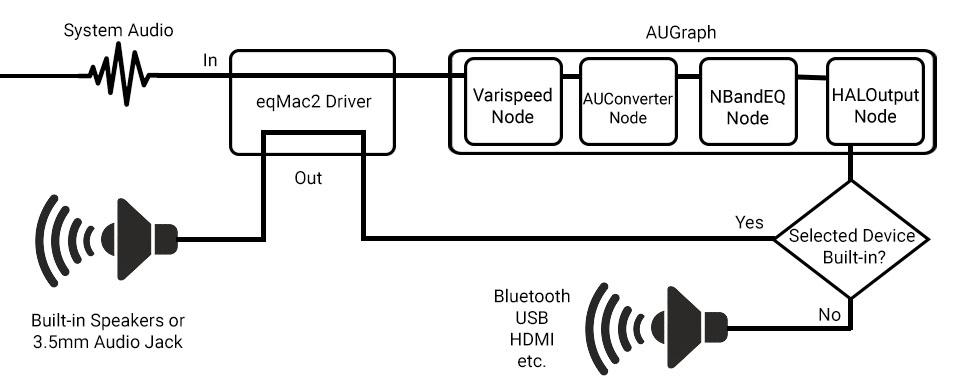 eqMac2 Diagram