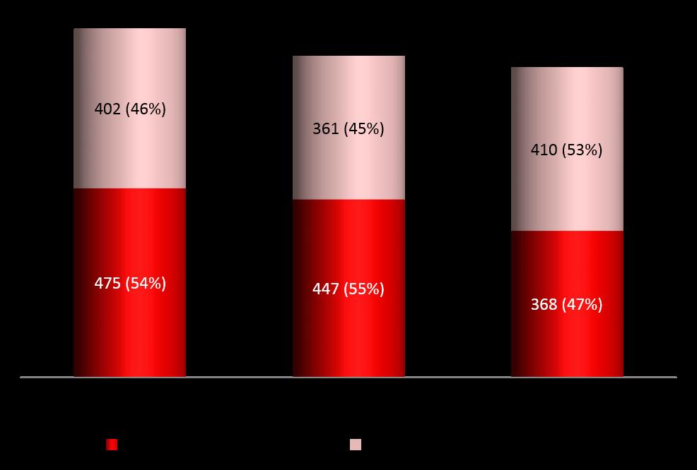 Figure 2 2017 Corruption vs non corruption complaints jpg