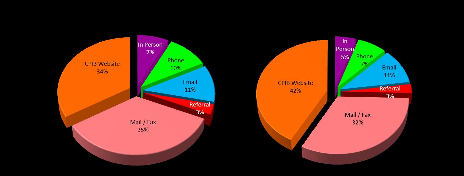 Figure 3 2017 Modes of Complaints