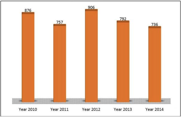 Number of Complaints Received By CPIB
