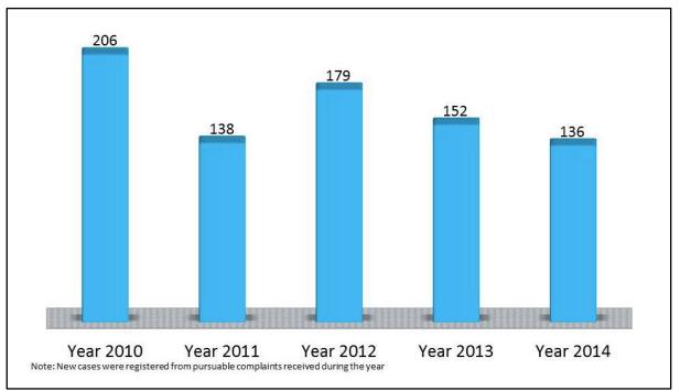 Total Number of Cases Registered for Investigation