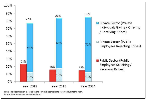 Breakdown of the Cases Registered by Public vs Private Sector