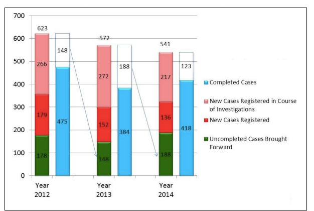 Total Number of Cases Handled in a Year