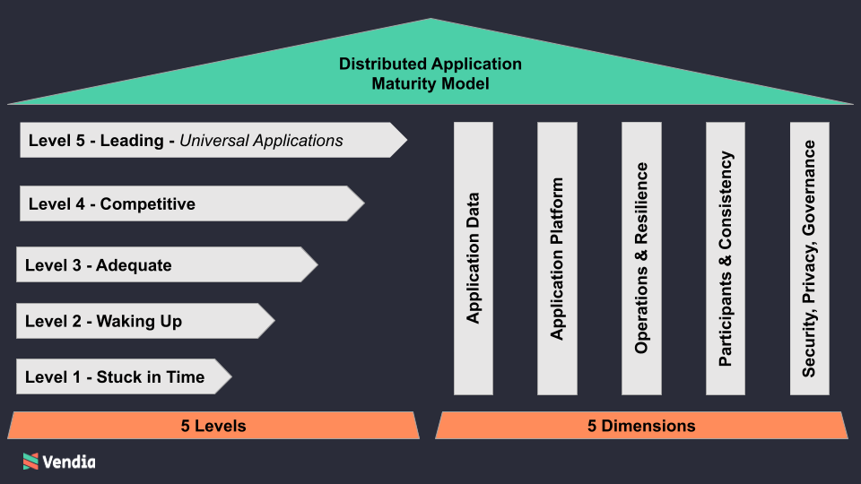 Distributed Application Maturity Model