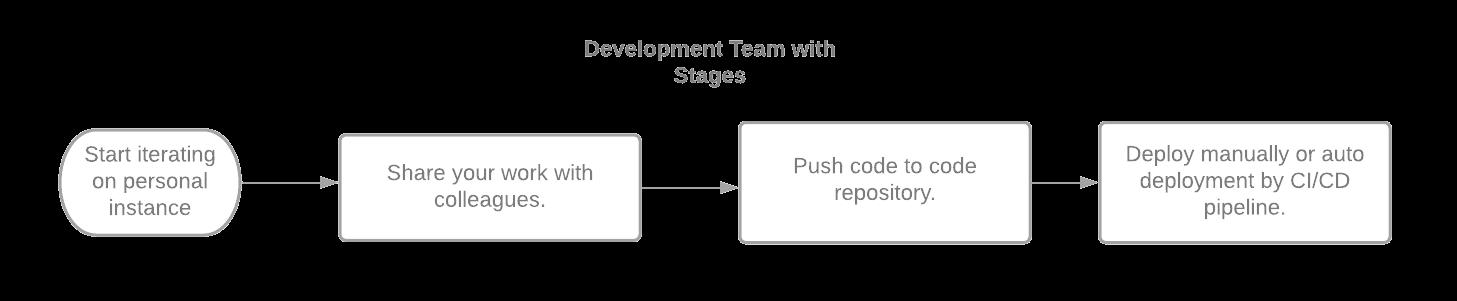 Diagrams for Documentation (5)
