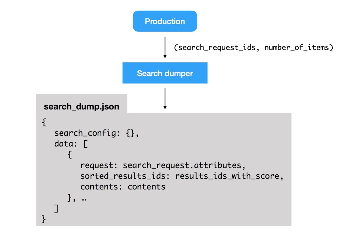 dumper-schema