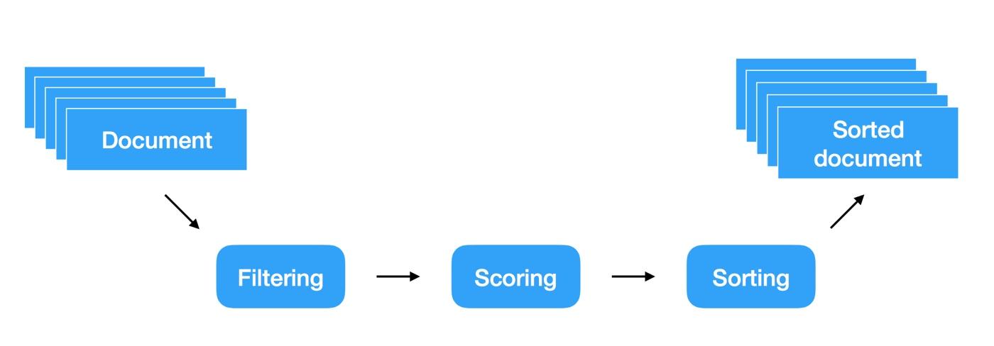 search query schema