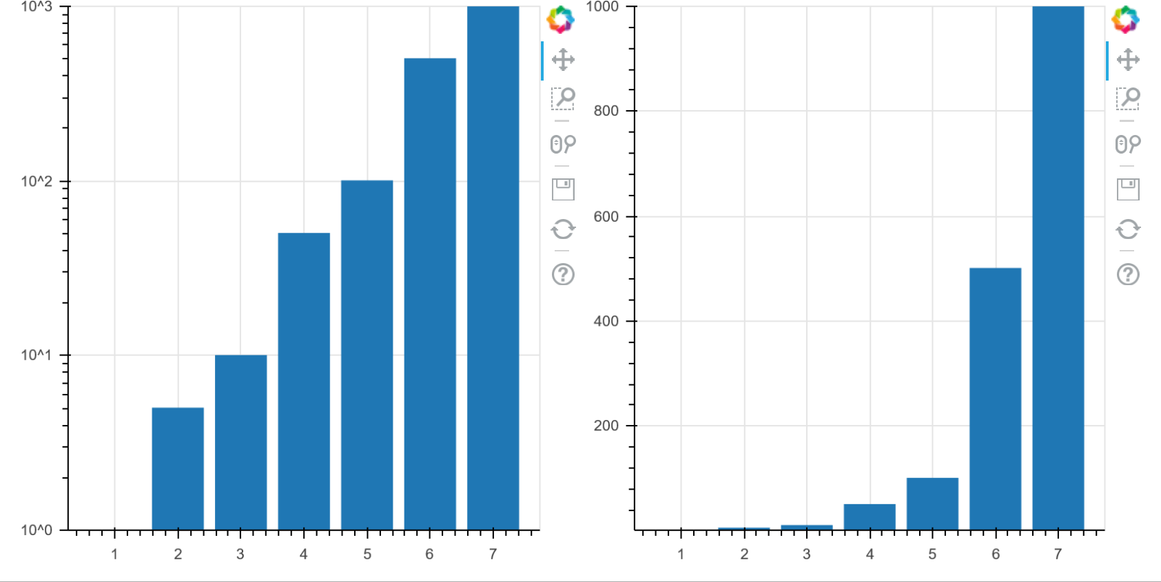 vbar plots are empty when using log-scale · Issue #6671