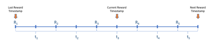 Moving_Reward_Rate